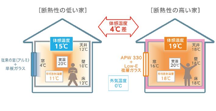 断熱性の低い家/断熱性の高い家 体感温度4℃差