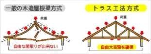 木材(構造材)へのこだわり~地域材の乾燥材~