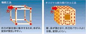 構造体と力の流れの概念図