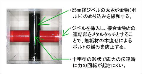 KS構法のシステム